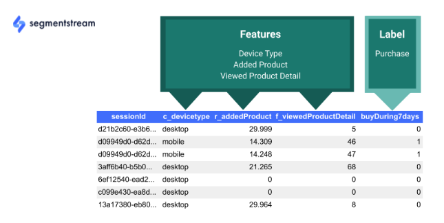 """descrizione delle caratteristiche e delle etichette nel database bigquery. """"class ="""" wp-image-50524 """"width ="""" 550 """"height ="""" 162"""