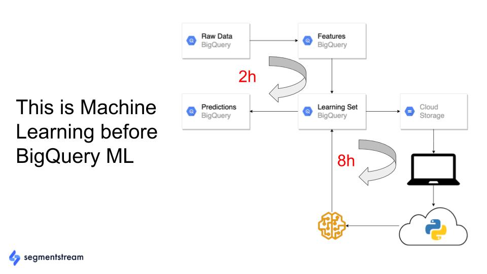 esempio di lunghezza del processo prima di bigquery ml.