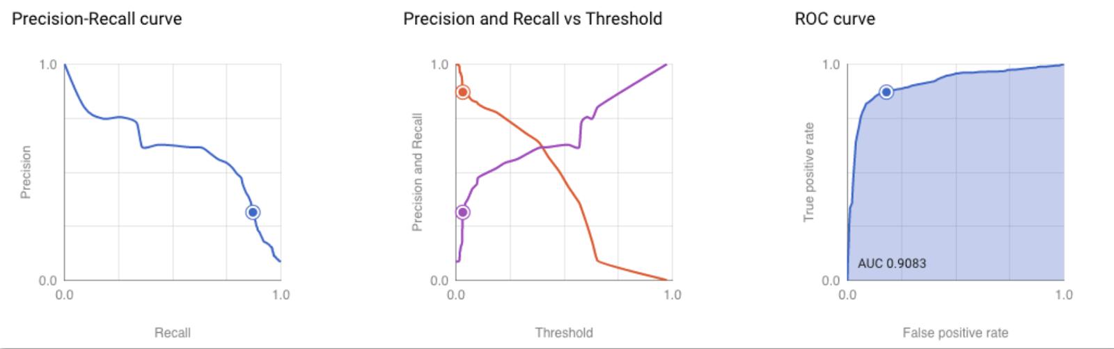 """curva di richiamo di precisione, curva roc e altri grafici. """"larghezza ="""" 800 """"altezza ="""" 251"""