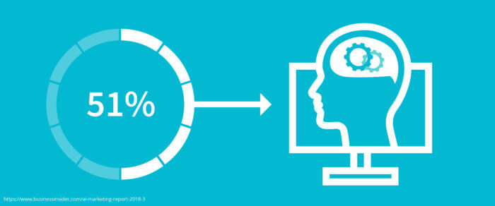 """How-Deep-Learning-Can-Transform-Your-Marketing-Results.IMAGE2 """"width ="""" 640 """"height ="""" 267 """"srcset ="""" https://www.smartinsights.com/wp-content/uploads/2020/01 /Node.How-Deep-Learning-Can-Transform-Your-Marketing-Results.IMAGE2_-700x292.jpg 700w, https://www.smartinsights.com/wp-content/uploads/2020/01/Node.How- Deep-Learning-Can-Transform-Your-Marketing-Results.IMAGE2_-550x229.jpg 550w, https://www.smartinsights.com/wp-content/uploads/2020/01/Node.How-Deep-Learning-Can -Transform-Your-Marketing-Results.IMAGE2_-150x62.jpg 150w, https://www.smartinsights.com/wp-content/uploads/2020/01/Node.How-Deep-Learning-Can-Transform-Your- Marketing-Results.IMAGE2_-768x320.jpg 768w, https://www.smartinsights.com/wp-content/uploads/2020/01/Node.How-Deep-Learning-Can-Transform-Your-Marketing-Results.IMAGE2_ -1536x640.jpg 1536w, https://www.smartinsights.com/wp-content/uploads/2020/01/Node.How-Deep-Learning-Can-Transform-Your-Marketing-Results.IMAGE2_-2048x853.jpg 2048w , https://www.smartinsights.com/wp-content/up carichi / 2020/01 / Nodo.How-Deep-Learning-Can-Transform-Your-Marketing-Results.IMAGE2_-250x104.jpg 250w """"size ="""" (larghezza massima: 640px) 100vw, 640px"""