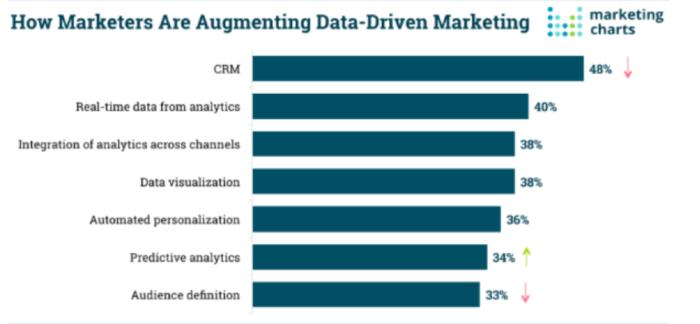 Come gli esperti di marketing stanno aumentando il marketing basato sui dati