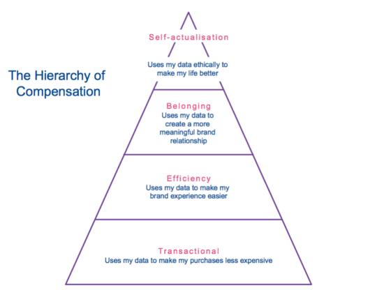 """La gerarchia di compensazione """"width ="""" 550 """"height ="""" 416 """"srcset ="""" https://megamarketing.it/wp-content/uploads/2020/01/1578995949_735_Demistificare-la-verità-sul-commercio.png 550w , https://www.smartinsights.com/wp-content/uploads/2020/01/The-hierarchy-of-compensation-700x529.png 700w, https://www.smartinsights.com/wp-content/uploads/ 2020/01 / The-hierarchy-of-Compension-150x113.png 150w, https://www.smartinsights.com/wp-content/uploads/2020/01/The-hierarchy-of-compensation-768x581.png 768w, https://www.smartinsights.com/wp-content/uploads/2020/01/The-hierarchy-of-compensation-250x189.png 250w, https://www.smartinsights.com/wp-content/uploads/2020 /01/The-hierarchy-of-compensation.png 893w """"dimensioni ="""" (larghezza massima: 550px) 100vw, 550px"""