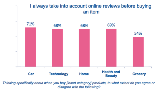 """Con quale frequenza le persone prendono in considerazione le recensioni """"width ="""" 550 """"height ="""" 314 """"srcset ="""" https://www.smartinsights.com/wp-content/uploads/2020/01/How-often-people-take-reviews -into-account-550x314.png 550w, https://www.smartinsights.com/wp-content/uploads/2020/01/How-often-people-take-reviews-into-account-700x400.png 700w, https : //www.smartinsights.com/wp-content/uploads/2020/01/How-often-people-take-reviews-into-account-150x86.png 150w, https://www.smartinsights.com/wp- content / uploads / 2020/01 / Quanto-spesso-persone-prendono-recensioni-in-account-768x439.png 768w, https://www.smartinsights.com/wp-content/uploads/2020/01/How-often -people-take-recensioni-in-account-250x143.png 250w, https://www.smartinsights.com/wp-content/uploads/2020/01/How-often-people-take-reviews-into-account. png 899w """"size ="""" (larghezza massima: 550px) 100vw, 550px"""