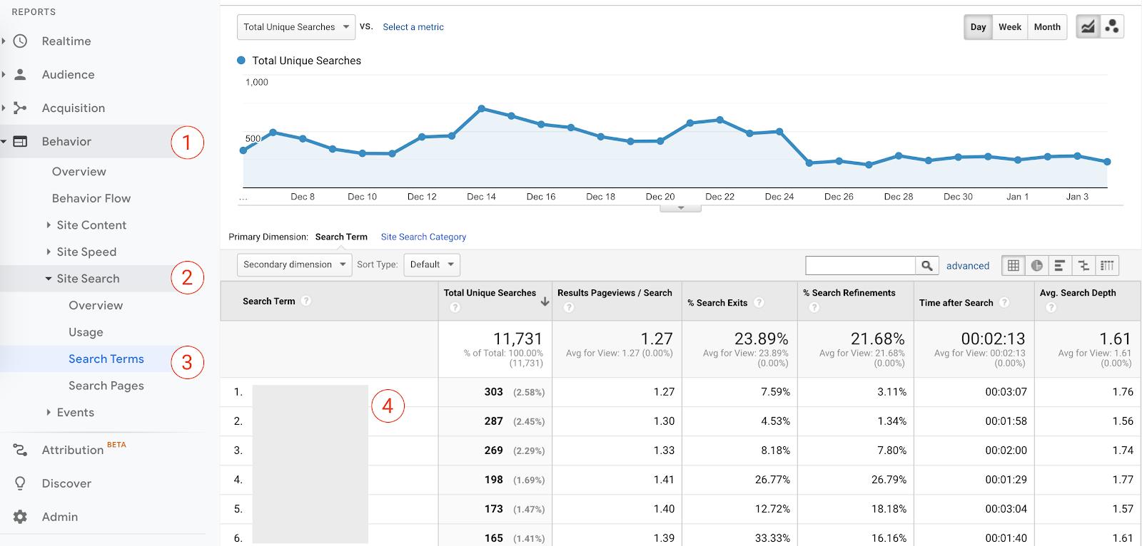 come trovare termini di ricerca interni in Google Analytics.