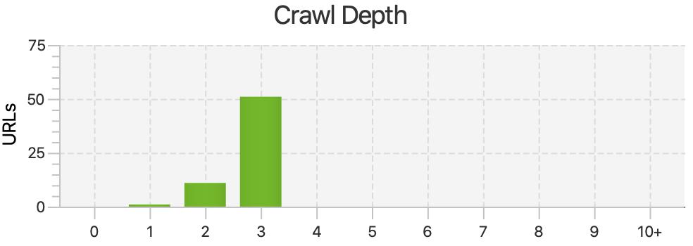 rapporto di profondità di scansione dalla rana urlante.