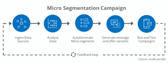"""Campagna di micro segmentazione """"larghezza ="""" 550 """"height ="""" 207 """"srcset ="""" https://megamarketing.it/wp-content/uploads/2020/01/1579190523_331_Ecco-perché-il-tuo-stack-MarTech-deve-essere-più-intelligente.png 550w, https: //www.smartinsights.com/wp-content/uploads/2020/01/Micro-segmentation-campaign-700x264.png 700w, https://www.smartinsights.com/wp-content/uploads/2020/01/Micro -segmentation-campaign-150x57.png 150w, https://www.smartinsights.com/wp-content/uploads/2020/01/Micro-segmentation-campaign-768x290.png 768w, https://www.smartinsights.com /wp-content/uploads/2020/01/Micro-segmentation-campaign-250x94.png 250w, https://www.smartinsights.com/wp-content/uploads/2020/01/Micro-segmentation-campaign.png 939w """"size ="""" (larghezza massima: 550px) 100vw, 550px"""