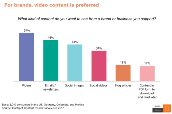 """I marchi preferiscono i contenuti video """"width ="""" 640 """"height ="""" 424 """"srcset ="""" https://megamarketing.it/wp-content/uploads/2020/01/1579385095_146_7-cose-che-ho-imparato-da-Smart-Insights-nel-2019.png 700w , https://www.smartinsights.com/wp-content/uploads/2020/01/Brands-prefer-video-content-550x365.png 550w, https://www.smartinsights.com/wp-content/uploads/ 2020/01 / Brands-prefer-video-content-150x99.png 150w, https://www.smartinsights.com/wp-content/uploads/2020/01/Brands-prefer-video-content-768x509.png 768w, https://www.smartinsights.com/wp-content/uploads/2020/01/Brands-prefer-video-content-250x166.png 250w, https://www.smartinsights.com/wp-content/uploads/2020 /01/Brands-prefer-video-content.png 958w """"dimensioni ="""" (larghezza massima: 640px) 100vw, 640px"""