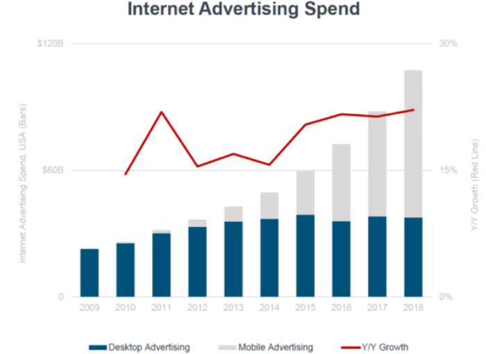 "Spesa pubblicitaria su Internet ""width ="" 640 ""height ="" 466 ""srcset ="" https://megamarketing.it/wp-content/uploads/2020/01/1579385095_149_7-cose-che-ho-imparato-da-Smart-Insights-nel-2019.png 700w, https: //www.smartinsights.com/wp-content/uploads/2020/01/Internet-advertising-spend-550x401.png 550w, https://www.smartinsights.com/wp-content/uploads/2020/01/Internet -advertising-spend-150x109.png 150w, https://www.smartinsights.com/wp-content/uploads/2020/01/Internet-advertising-spend-768x559.png 768w, https://www.smartinsights.com /wp-content/uploads/2020/01/Internet-advertising-spend-250x182.png 250w, https://www.smartinsights.com/wp-content/uploads/2020/01/Internet-advertising-spend.png 964w ""dimensioni ="" (larghezza massima: 640px) 100vw, 640px"