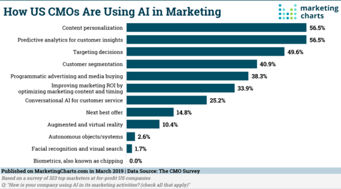 Come gli OCM statunitensi utilizzano l'IA nel marketing