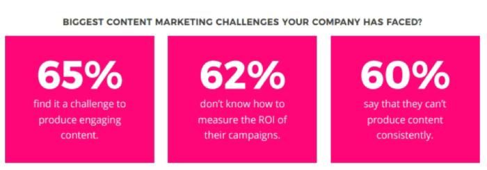 """Le maggiori sfide di marketing dei contenuti per le aziende """"width ="""" 640 """"height ="""" 224 """"srcset ="""" https://www.smartinsights.com/wp-content/uploads/2020/01/Biggest-content-marketing-challenges-for- companies-700x245.png 700w, https://www.smartinsights.com/wp-content/uploads/2020/01/Biggest-content-marketing-challenges-for-companies-550x193.png 550w, https: // www. smartinsights.com/wp-content/uploads/2020/01/Biggest-content-marketing-challenges-for-companies-150x53.png 150w, https://www.smartinsights.com/wp-content/uploads/2020/01 /Biggest-content-marketing-challenges-for-companies-768x269.png 768w, https://www.smartinsights.com/wp-content/uploads/2020/01/Biggest-content-marketing-challenges-for-companies- 250x88.png 250w, https://www.smartinsights.com/wp-content/uploads/2020/01/Biggest-content-marketing-challenges-for-companies.png 885w """"size ="""" (larghezza massima: 640px) 100vw, 640px"""