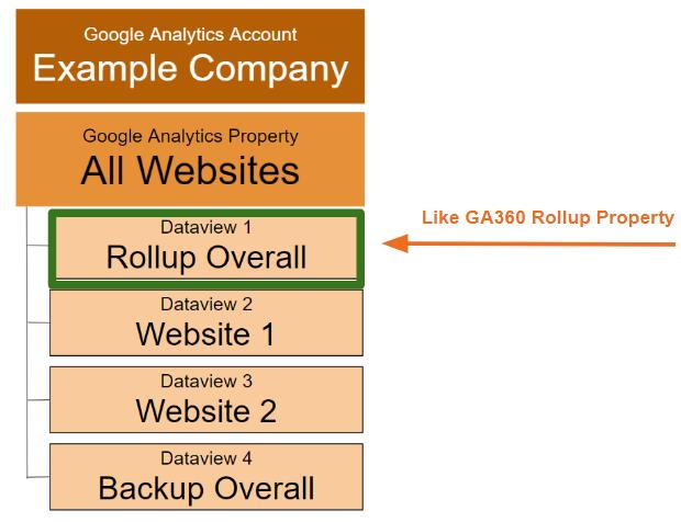 "google analytics setup con una vista di roll-up per più siti. ""width ="" 600"