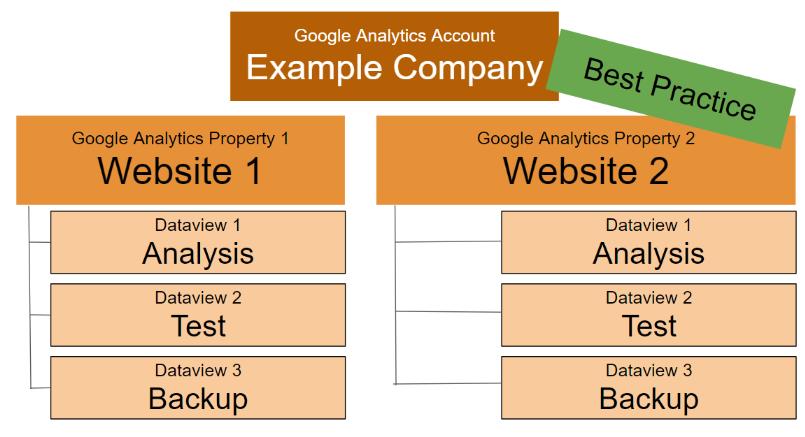 """configurazione delle migliori pratiche per il monitoraggio di più domini in base a Google Analytics. """"width ="""" 750"""