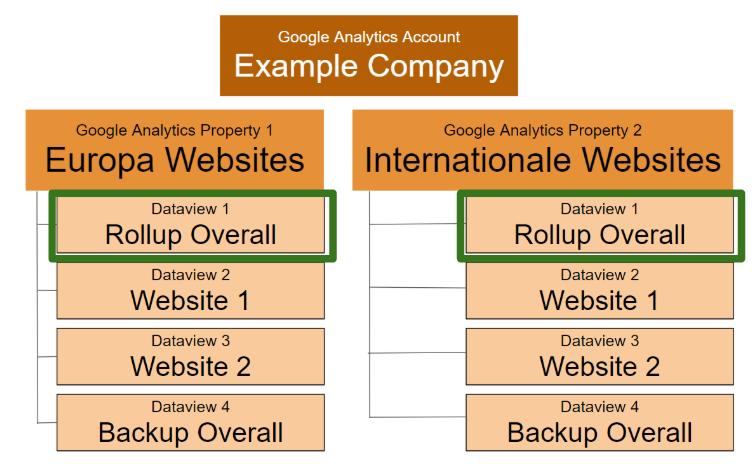"""soluzione alternativa per il monitoraggio di più di 25 siti in un account in Google Analytics. """"width ="""" 750"""
