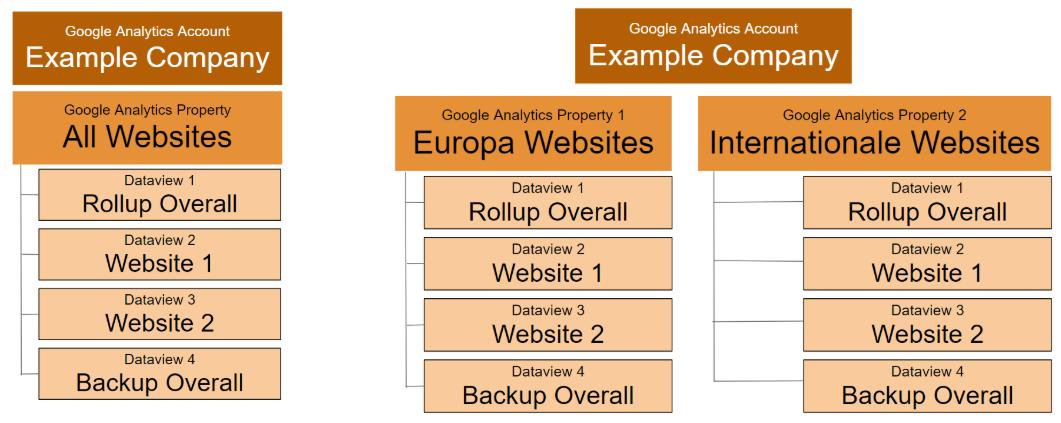 """soluzione alternativa per il monitoraggio di dozzine di siti, utilizzando due numeri UA per tracciare i singoli siti e avere una vista di roll-up per tutti i siti. """"width ="""" 750"""