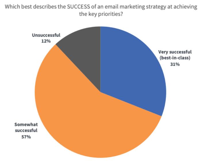 """Quanto successo hanno le strategie di email marketing nel raggiungimento degli obiettivi? """"Width ="""" 640 """"height ="""" 519 """"srcset ="""" https://www.smartinsights.com/wp-content/uploads/2020/01/How-successful-are- e-mail-marketing-strategie-a-raggiungimento-obiettivi-700x568.png 700w, https://www.smartinsights.com/wp-content/uploads/2020/01/How-successful-are-email-marketing-strategies-at -achieving-goals-550x446.png 550w, https://www.smartinsights.com/wp-content/uploads/2020/01/How-successful-are-email-marketing-strategies-at-achieving-goals-150x122. png 150w, https://www.smartinsights.com/wp-content/uploads/2020/01/How-successful-are-email-marketing-strategies-at-achieving-goals-768x623.png 768w, https: // www.smartinsights.com/wp-content/uploads/2020/01/How-successful-are-email-marketing-strategies-at-achieving-goals-250x203.png 250w, https://www.smartinsights.com/wp -content / uploads / 2020/01 / Come-successo-sono-e-mail-marketing-strategie-al-raggiungimento-obiettivi.png 939w """"dimensioni ="""" (larghezza massima: 640px) 100vw, 640px"""