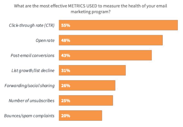 """Metriche più efficaci per misurare l'efficacia dell'e-mail marketing """"larghezza ="""" 640 """"altezza ="""" 446 """"srcset ="""" https://www.smartinsights.com/wp-content/uploads/2020/01/Most-effective-metrics-to- measure-email-marketing-effect-700x488.png 700w, https://www.smartinsights.com/wp-content/uploads/2020/01/Most-effective-metrics-to-measure-email-marketing-effectiveness-550x383 .png 550w, https://www.smartinsights.com/wp-content/uploads/2020/01/Most-effective-metrics-to-measure-email-marketing-effectiveness-150x104.png 150w, https: // www .smartinsights.com / wp-content / uploads / 2020/01 / Più efficace-metrica-per-misurare-email-marketing-efficacia-768x535.png 768w, https://www.smartinsights.com/wp-content/ uploads / 2020/01 / Più-efficace-metrica-a-misura-email-marketing-efficacia-250x174.png 250w, https://www.smartinsights.com/wp-content/uploads/2020/01/Most-effective -metrics-to-measure-email-marketing-effect.png 939w """"dimensioni ="""" (larghezza massima: 640px) 100vw, 640px"""