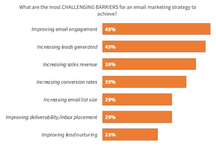 "Più grandi barriere di successo per l'email marketing ""width ="" 640 ""height ="" 435 ""srcset ="" https://www.smartinsights.com/wp-content/uploads/2020/01/Biggest-email-marketing-success-barriers-700x476 .png 700w, https://www.smartinsights.com/wp-content/uploads/2020/01/Biggest-email-marketing-success-barriers-550x374.png 550w, https://www.smartinsights.com/wp -content / uploads / 2020/01 / Biggest-email-marketing-success-barriers-150x102.png 150w, https://www.smartinsights.com/wp-content/uploads/2020/01/Biggest-email-marketing- success-barriers-768x523.png 768w, https://www.smartinsights.com/wp-content/uploads/2020/01/Biggest-email-marketing-success-barriers-250x170.png 250w, https: // www. smartinsights.com/wp-content/uploads/2020/01/Biggest-email-marketing-success-barriers.png 939w ""dimensioni ="" (larghezza massima: 640px) 100vw, 640px"