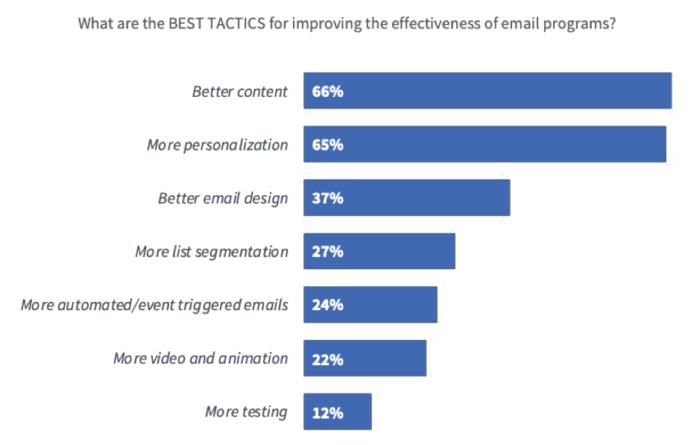 "Migliori tattiche per migliorare l'efficacia del marketing via email ""width ="" 640 ""height ="" 407 ""srcset ="" https://www.smartinsights.com/wp-content/uploads/2020/01/Best-tactics-for-improving-email -marketing-effect-700x445.png 700w, https://www.smartinsights.com/wp-content/uploads/2020/01/Best-tactics-for-improving-email-marketing-effectiveness-550x350.png 550w, https : //www.smartinsights.com/wp-content/uploads/2020/01/Best-tactics-for-improving-email-marketing-effectiveness-150x95.png 150w, https://www.smartinsights.com/wp- content / uploads / 2020/01 / Best-tattica-per-migliorare-email-marketing-efficacia-768x488.png 768w, https://www.smartinsights.com/wp-content/uploads/2020/01/Best-tactics -per-migliorare-email-marketing-efficacia-250x159.png 250w, https://www.smartinsights.com/wp-content/uploads/2020/01/Best-tactics-for-improving-email-marketing-effectiveness. png 939w ""size ="" (larghezza massima: 640px) 100vw, 640px"