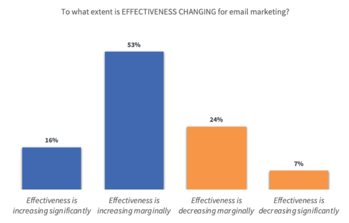 """Come cambia l'efficacia dell'e-mail marketing? """"Width ="""" 640 """"height ="""" 409 """"srcset ="""" https://www.smartinsights.com/wp-content/uploads/2020/01/How-is-email-marketing-effectiveness -changing-700x447.png 700w, https://www.smartinsights.com/wp-content/uploads/2020/01/How-is-email-marketing-effectiveness-changing-550x351.png 550w, https: // www .smartinsights.com / wp-content / uploads / 2020/01 / How-is-e-mail-marketing-efficacia-cambio-150x96.png 150w, https://www.smartinsights.com/wp-content/uploads/2020/ 01 / Come-e-mail-marketing-efficacia-cambio-768x491.png 768w, https://www.smartinsights.com/wp-content/uploads/2020/01/How-is-email-marketing-effectiveness-changing -250x160.png 250w, https://www.smartinsights.com/wp-content/uploads/2020/01/How-is-email-marketing-effectiveness-changing.png 939w """"size ="""" (larghezza massima: 640px ) 100vw, 640px"""