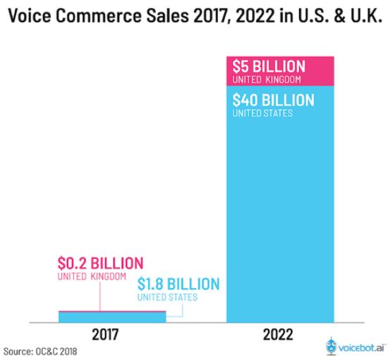"""Vendite di commercio vocale previsto 2022 """"larghezza ="""" 550 """"altezza ="""" 505 """"srcset ="""" https://www.smartinsights.com/wp-content/uploads/2020/01/Forcasted-voice-commerce-sales-2022-550x505 .png 550w, https://www.smartinsights.com/wp-content/uploads/2020/01/Forcasted-voice-commerce-sales-2022-150x138.png 150w, https://www.smartinsights.com/wp -content / uploads / 2020/01 / Forcasted-voice-commerce-sales-2022-250x230.png 250w, https://www.smartinsights.com/wp-content/uploads/2020/01/Forcasted-voice-commerce- sales-2022.png 650w """"size ="""" (larghezza massima: 550px) 100vw, 550px"""