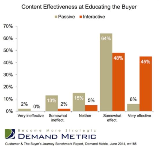 "Efficacia dei contenuti nell'educare l'acquirente ""width ="" 550 ""height ="" 506 ""srcset ="" https://www.smartinsights.com/wp-content/uploads/2020/01/Content-effectiveness-at-educating-the- buyer-550x506.png 550w, https://www.smartinsights.com/wp-content/uploads/2020/01/Content-effectiveness-at-educating-the-buyer-150x138.png 150w, https: // www. smartinsights.com/wp-content/uploads/2020/01/Content-effectiveness-at-educating-the-buyer-250x230.png 250w, https://www.smartinsights.com/wp-content/uploads/2020/01 /Content-effective-at-educating-the-buyer.png 606w ""size ="" (larghezza massima: 550px) 100vw, 550px"