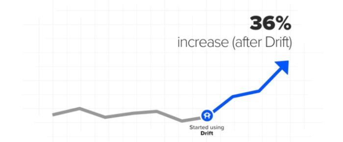 """Aumento conversione conversione lead chatbot """"larghezza ="""" 640 """"altezza ="""" 265 """"srcset ="""" https://megamarketing.it/wp-content/uploads/2020/01/1579839216_144_Come-applicare-le-tendenze-chiave-del-2020-alla-tua-strategia-di-marketing-digitale.png 700w , https://www.smartinsights.com/wp-content/uploads/2020/01/Chatbot-lead-conversion-increase-550x228.png 550w, https://www.smartinsights.com/wp-content/uploads/ 2020/01 / Chatbot-lead-conversion-incremento-150x62.png 150w, https://www.smartinsights.com/wp-content/uploads/2020/01/Chatbot-lead-conversion-increase-250x104.png 250w, https://www.smartinsights.com/wp-content/uploads/2020/01/Chatbot-lead-conversion-increase.png 729w """"dimensioni ="""" (larghezza massima: 640px) 100vw, 640px"""