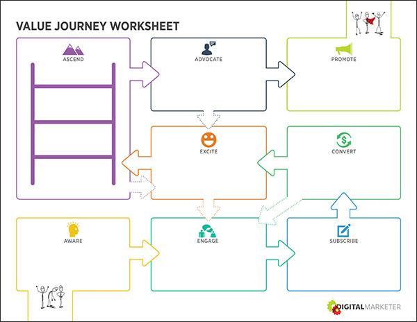 Il foglio di lavoro Journey Value cliente