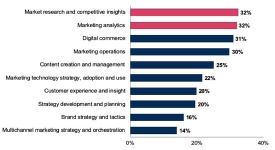 """La maggior parte delle funzionalità vitali a supporto della strategia di marketing """"width ="""" 550 """"height ="""" 300 """"srcset ="""" https://www.smartinsights.com/wp-content/uploads/2020/01/Most-Vital-Capabilities-Supporting-Marketing- Strategy-550x300.png 550w, https://www.smartinsights.com/wp-content/uploads/2020/01/Most-Vital-Capabilities-Supporting-Marketing-Strategy-700x381.png 700w, https: // www. smartinsights.com/wp-content/uploads/2020/01/Most-Vital-Capabilities-Supporting-Marketing-Strategy-150x82.png 150w, https://www.smartinsights.com/wp-content/uploads/2020/01 /Most-Vital-Capabilities-Supporting-Marketing-Strategy-768x418.png 768w, https://www.smartinsights.com/wp-content/uploads/2020/01/Most-Vital-Capabilities-Supporting-Marketing-Strategy- 250x136.png 250w, https://www.smartinsights.com/wp-content/uploads/2020/01/Most-Vital-Capabilities-Supporting-Marketing-Strategy.png 795w """"size ="""" (larghezza massima: 550px) 100vw, 550px"""