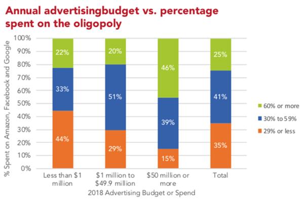 """Budget pubblicitari annuali rispetto alla percentuale spesa su Google Facebook e Amazon Oligopoly """"srcset ="""" https://blog.hubspot.com/hs-fs/hubfs/image-3741.png?width=300&name=image-3741.png 300w, https://blog.hubspot.com/hs-fs/hubfs/image-3741.png?width=600&name=image-3741.png 600w, https://blog.hubspot.com/hs-fs/hubfs/image -3741.png? Width = 900 & name = image-3741.png 900w, https://blog.hubspot.com/hs-fs/hubfs/image-3741.png?width=1200&name=image-3741.png 1200w, https : //blog.hubspot.com/hs-fs/hubfs/image-3741.png? width = 1500 & name = image-3741.png 1500w, https://blog.hubspot.com/hs-fs/hubfs/image- 3741.png? Larghezza = 1800 & nome = immagine-3741.png 1800w """"dimensioni ="""" (larghezza massima: 600px) 100vw, 600px"""