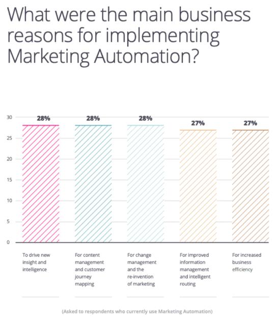 """Ragioni commerciali per l'implementazione dell'automazione del marketing """"width ="""" 550 """"height ="""" 622 """"srcset ="""" https://www.smartinsights.com/wp-content/uploads/2020/01/Business-reasons-for-implementing-marketing- automation-550x622.png 550w, https://www.smartinsights.com/wp-content/uploads/2020/01/Business-reasons-for-implementing-marketing-automation-700x791.png 700w, https: // www. smartinsights.com/wp-content/uploads/2020/01/Business-reasons-for-implementing-marketing-automation-133x150.png 133w, https://www.smartinsights.com/wp-content/uploads/2020/01 /Business-reasons-for-implementing-marketing-automation-768x868.png 768w, https://www.smartinsights.com/wp-content/uploads/2020/01/Business-reasons-for-implementing-marketing-automation- 250x283.png 250w, https://www.smartinsights.com/wp-content/uploads/2020/01/Business-reasons-for-implementing-marketing-automation.png 960w """"dimensioni ="""" (larghezza massima: 550px) 100vw, 550px"""