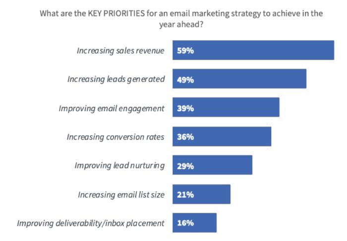 "Obiettivi chiave della strategia di marketing tramite posta elettronica ""width ="" 640 ""height ="" 443 ""srcset ="" https://www.smartinsights.com/wp-content/uploads/2020/01/Email-marketing-strategy-key-goals-700x485 .png 700w, https://www.smartinsights.com/wp-content/uploads/2020/01/Email-marketing-strategy-key-goals-550x381.png 550w, https://www.smartinsights.com/wp -content / uploads / 2020/01 / Email-marketing-strategia-chiave-obiettivi-150x104.png 150w, https://www.smartinsights.com/wp-content/uploads/2020/01/Email-marketing-strategy- key-goals-768x532.png 768w, https://www.smartinsights.com/wp-content/uploads/2020/01/Email-marketing-strategy-key-goals-250x173.png 250w, https: // www. smartinsights.com/wp-content/uploads/2020/01/Email-marketing-strategy-key-goals.png 939w ""dimensioni ="" (larghezza massima: 640px) 100vw, 640px"