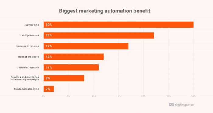 """Il più grande vantaggio dell'automazione del marketing """"width ="""" 640 """"height ="""" 340 """"srcset ="""" https://megamarketing.it/wp-content/uploads/2020/01/Come-applicare-le-tendenze-chiave-del-2020-alla-tua-strategia-di-marketing-digitale.png 700w , https://www.smartinsights.com/wp-content/uploads/2020/01/Biggest-marketing-automation-benefit-550x292.png 550w, https://www.smartinsights.com/wp-content/uploads/ 2020/01 / Biggest-marketing-automation-benefit-150x80.png 150w, https://www.smartinsights.com/wp-content/uploads/2020/01/Biggest-marketing-automation-benefit-768x408.png 768w, https://www.smartinsights.com/wp-content/uploads/2020/01/Biggest-marketing-automation-benefit-250x133.png 250w, https://www.smartinsights.com/wp-content/uploads/2020 /01/Biggest-marketing-automation-benefit.png 870w """"dimensioni ="""" (larghezza massima: 640px) 100vw, 640px"""