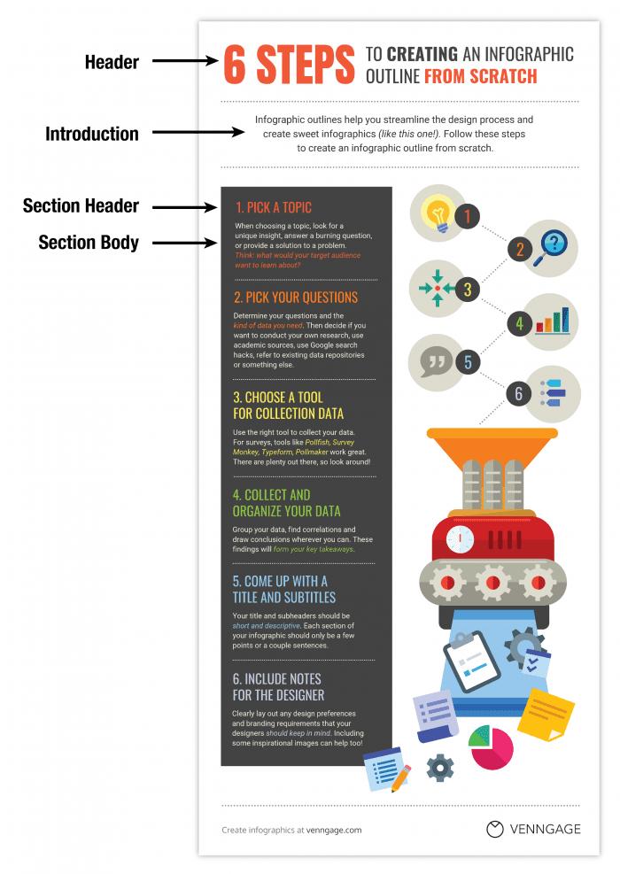 """Strutturare il contenuto per creare una gerarchia di informazioni """"width ="""" 640 """"height ="""" 902 """"srcset ="""" https://www.smartinsights.com/wp-content/uploads/2018/05/Structure-content-to-create-information- gerarchia - 700x987.png 700w, https://www.smartinsights.com/wp-content/uploads/2018/05/Structure-content-to-create-information-hierarchy--106x150.png 106w, https: // www.smartinsights.com/wp-content/uploads/2018/05/Structure-content-to-create-information-hierarchy--550x776.png 550w, https://www.smartinsights.com/wp-content/uploads/ 2018/05 / Struttura-contenuto-per-creare-gerarchia di informazioni - 768x1083.png 768w, https://www.smartinsights.com/wp-content/uploads/2018/05/Structure-content-to-create- gerarchia di informazioni - 250x353.png 250w """"dimensioni ="""" (larghezza massima: 640px) 100vw, 640px"""