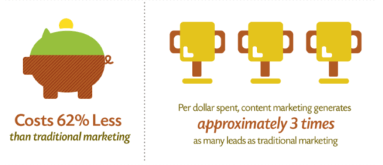 Generazione di lead marketing di contenuti
