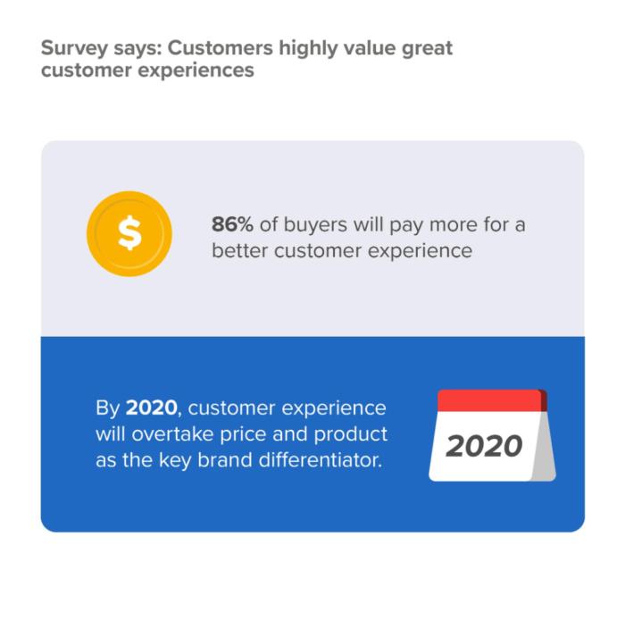 """Statistiche sull'esperienza del cliente """"width ="""" 640 """"height ="""" 636 """"srcset ="""" https://megamarketing.it/wp-content/uploads/2020/01/Come-le-app-mobili-stanno-rimodellando-il-settore-dell39e-commerce.png 700w, https: //www.smartinsights.com/wp-content/uploads/2020/01/Customer-experiemce-statistics-550x547.png 550w, https://www.smartinsights.com/wp-content/uploads/2020/01/Customer -experiemce-statistics-150x150.png 150w, https://www.smartinsights.com/wp-content/uploads/2020/01/Customer-experiemce-statistics-768x763.png 768w, https://www.smartinsights.com /wp-content/uploads/2020/01/Customer-experiemce-statistics-250x248.png 250w, https://www.smartinsights.com/wp-content/uploads/2020/01/Customer-experiemce-statistics.png 974w """"dimensioni ="""" (larghezza massima: 640px) 100vw, 640px"""