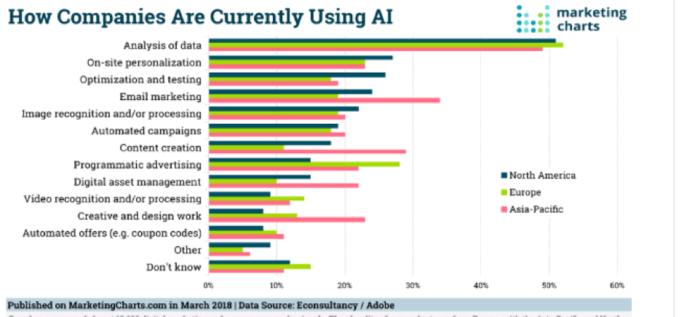 Come le aziende usano l'IA