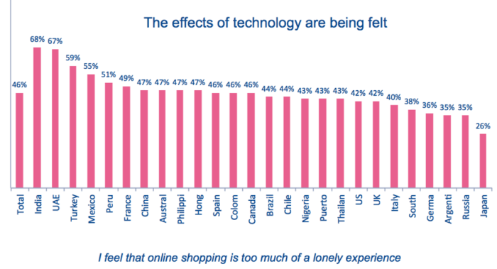 """Lo shopping online viene visualizzato come """"larghezza ="""" 640 """"altezza ="""" 347 """"srcset ="""" https://www.smartinsights.com/wp-content/uploads/2020/01/Online-shopping-being-viewed-as- lonely-700x379.png 700w, https://www.smartinsights.com/wp-content/uploads/2020/01/Online-shopping-being-viewed-as-lonely-550x298.png 550w, https: // www. smartinsights.com/wp-content/uploads/2020/01/Online-shopping-being-viewed-as-lonely-150x81.png 150w, https://www.smartinsights.com/wp-content/uploads/2020/01 /Online-shopping-being-viewed-as-lonely-768x416.png 768w, https://www.smartinsights.com/wp-content/uploads/2020/01/Online-shopping-being-viewed-as-lonely- 250x135.png 250w, https://www.smartinsights.com/wp-content/uploads/2020/01/Online-shopping-being-viewed-as-lonely.png 881w """"dimensioni ="""" (larghezza massima: 640px) 100vw, 640px"""