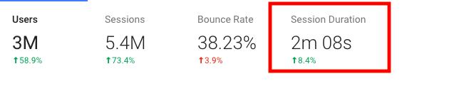Tempo di permanenza di Google Analytics