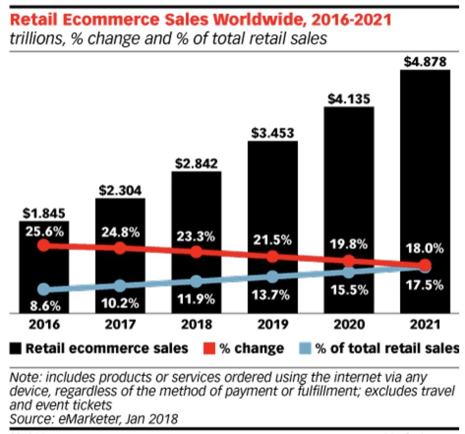 e-commerce al dettaglio