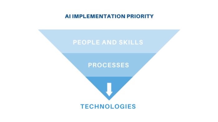 """Priorità di implementazione AI """"width ="""" 640 """"height ="""" 359 """"srcset ="""" https://megamarketing.it/wp-content/uploads/2020/01/_512_7-competenze-di-cui-il-tuo-team-di-marketing-ha-bisogno-per-una-corretta-implementazione-dell39IA.png 700w, https: //www.smartinsights.com/wp-content/uploads/2020/01/AI-implementation-priority-550x309.png 550w, https://www.smartinsights.com/wp-content/uploads/2020/01/AI -implementation-priority-150x84.png 150w, https://www.smartinsights.com/wp-content/uploads/2020/01/AI-implementation-priority-768x431.png 768w, https://www.smartinsights.com /wp-content/uploads/2020/01/AI-implementation-priority-250x140.png 250w, https://www.smartinsights.com/wp-content/uploads/2020/01/AI-implementation-priority.png 939w """"dimensioni ="""" (larghezza massima: 640px) 100vw, 640px"""