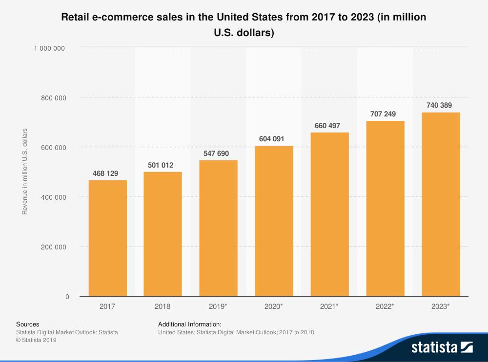 Vendite al dettaglio negli Stati Uniti dal 2017 al 2023