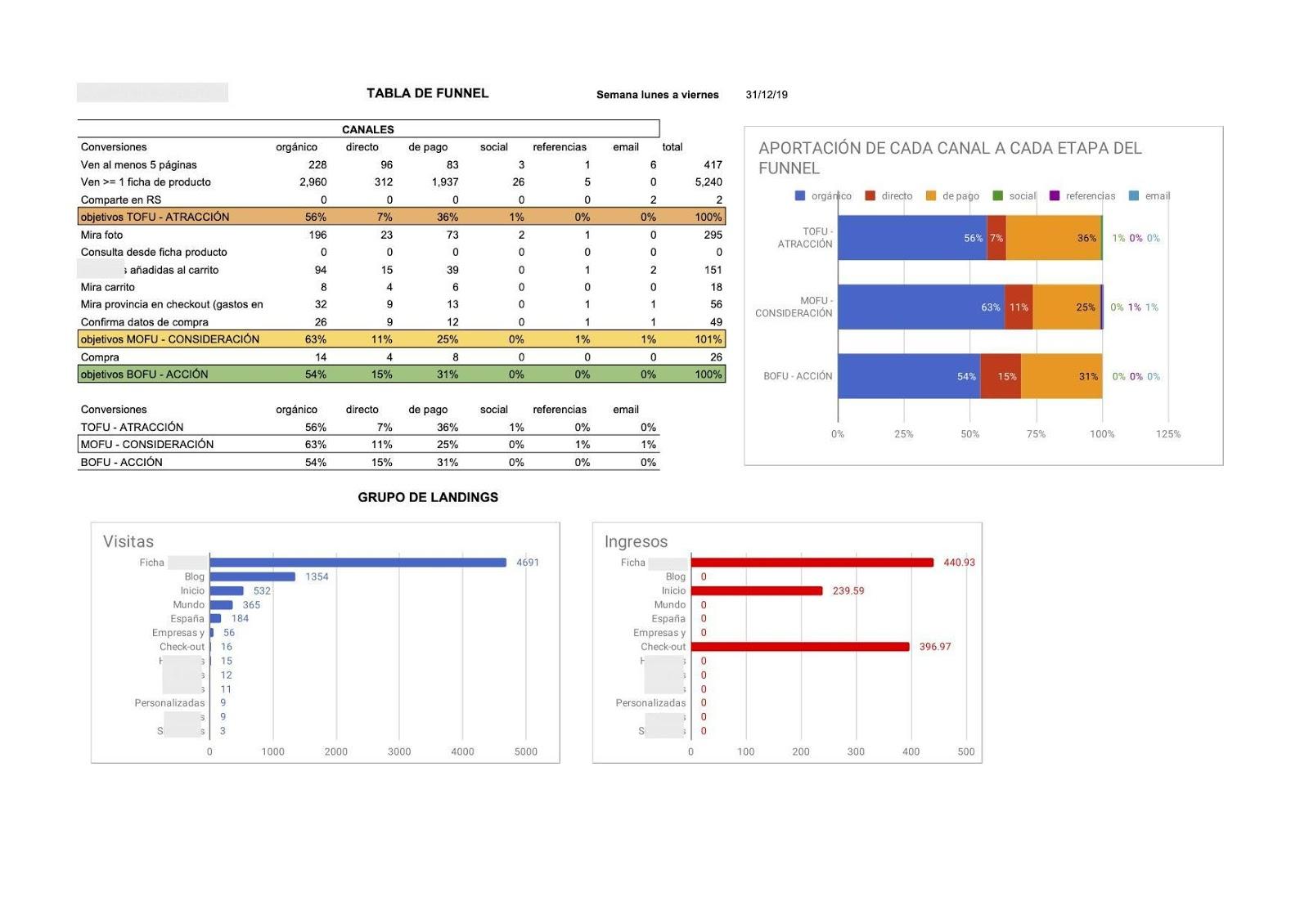 dashboard di dati in Excel.