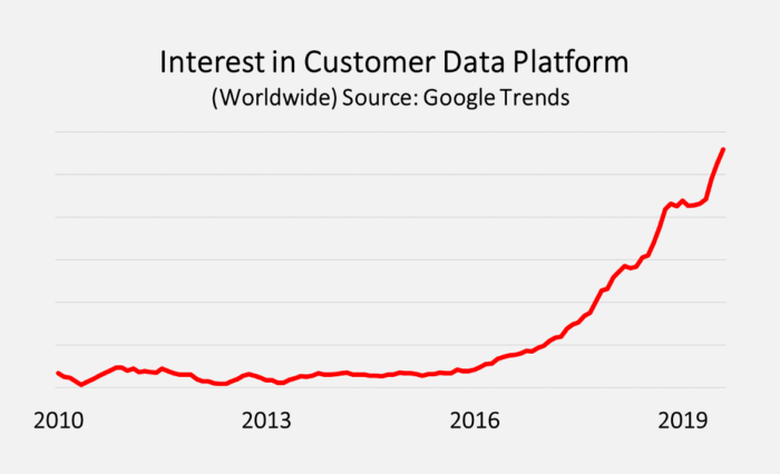 Interesse per la piattaforma dati dei clienti