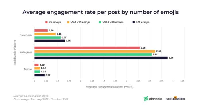 Tasso di coinvolgimento medio per post per numero di emoji