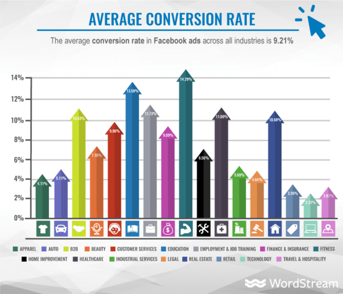 "Tasso di conversione medio su Facebook Ads ""width ="" 640 ""height ="" 549 ""srcset ="" https://www.smartinsights.com/wp-content/uploads/2020/02/Average-conversion-rate-across-Facebook- Ads-700x600.png 700w, https://www.smartinsights.com/wp-content/uploads/2020/02/Average-conversion-rate-across-Facebook-Ads-550x472.png 550w, https: // www. smartinsights.com/wp-content/uploads/2020/02/Average-conversion-rate-across-Facebook-Ads-150x129.png 150w, https://www.smartinsights.com/wp-content/uploads/2020/02 /Average-conversion-rate-across-Facebook-Ads-768x658.png 768w, https://www.smartinsights.com/wp-content/uploads/2020/02/Average-conversion-rate-across-Facebook-Ads- 250x214.png 250w, https://www.smartinsights.com/wp-content/uploads/2020/02/Average-conversion-rate-across-Facebook-Ads.png 974w ""size ="" (larghezza massima: 640px) 100vw, 640px"