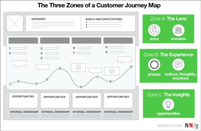 """Tre zone di una mappa di viaggio del cliente """"larghezza ="""" 640 """"altezza ="""" 419 """"srcset ="""" https://www.smartinsights.com/wp-content/uploads/2020/02/Three-zones-of-a-customer -journey-map-700x458.png 700w, https://www.smartinsights.com/wp-content/uploads/2020/02/Three-zones-of-a-customer-journey-map-550x360.png 550w, https : //www.smartinsights.com/wp-content/uploads/2020/02/Three-zones-of-a-customer-journey-map-150x98.png 150w, https://www.smartinsights.com/wp- content / uploads / 2020/02 / Three-zone-of-a-customer-journey-map-768x502.png 768w, https://www.smartinsights.com/wp-content/uploads/2020/02/Three-zones -of-a-customer-journey-map-250x164.png 250w, https://www.smartinsights.com/wp-content/uploads/2020/02/Three-zones-of-a-customer-journey-map. png 974w """"size ="""" (larghezza massima: 640px) 100vw, 640px"""