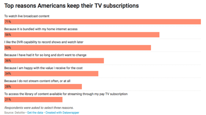 "Principali motivi per cui gli americani mantengono i loro abbonamenti TV ""width ="" 640 ""height ="" 358 ""srcset ="" https://www.smartinsights.com/wp-content/uploads/2020/02/Top-reasons-Americans-keep-thir -TV-subscriptions-700x392.png 700w, https://www.smartinsights.com/wp-content/uploads/2020/02/Top-reasons-Americans-keep-thir-TV-subscriptions-550x308.png 550w, https : //www.smartinsights.com/wp-content/uploads/2020/02/Top-reasons-Americans-keep-thir-TV-subscriptions-150x84.png 150w, https://www.smartinsights.com/wp- content / uploads / 2020/02 / Top-reason-Americans-keep-thir-TV-abbonamenti-768x430.png 768w, https://www.smartinsights.com/wp-content/uploads/2020/02/Top-reasons -Americans-keep-thir-TV-abbonamenti-250x140.png 250w, https://www.smartinsights.com/wp-content/uploads/2020/02/Top-reasons-Americans-keep-thir-TV-subscriptions. png 974w ""size ="" (larghezza massima: 640px) 100vw, 640px"