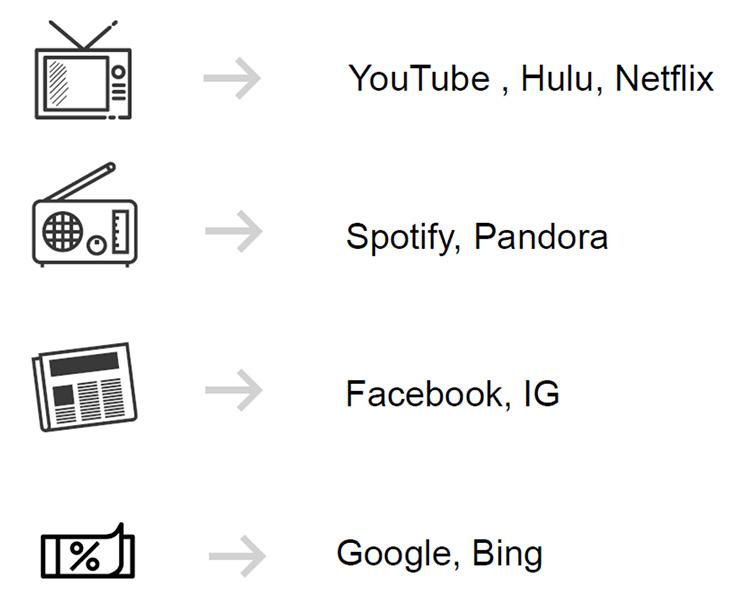 Grafico che mostra come tv, radio, giornali si sono trasformati in Youtube, Spotify, Facebook, Google, ecc.