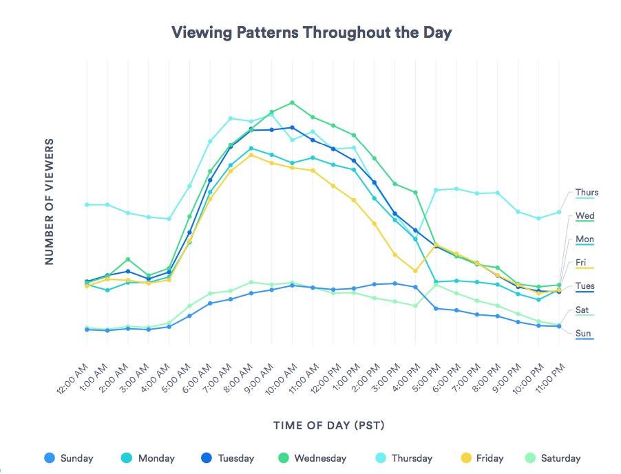 Schemi di visualizzazione video per tutto il giorno