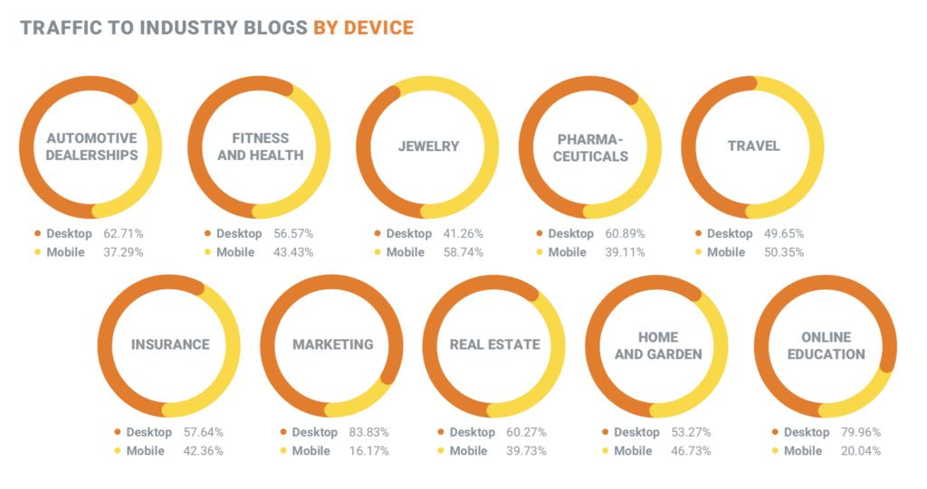 Traffico sui blog di settore per dispositivo